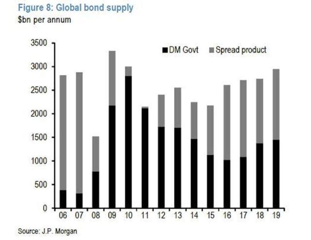 Global bond supply forecast for 2019 chart