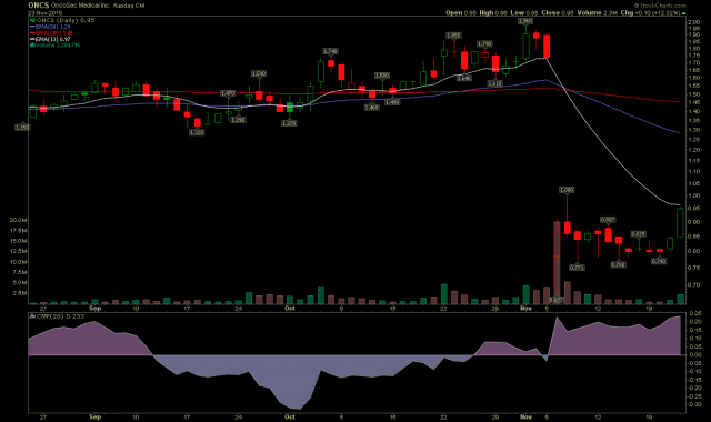 ONCS stock chart