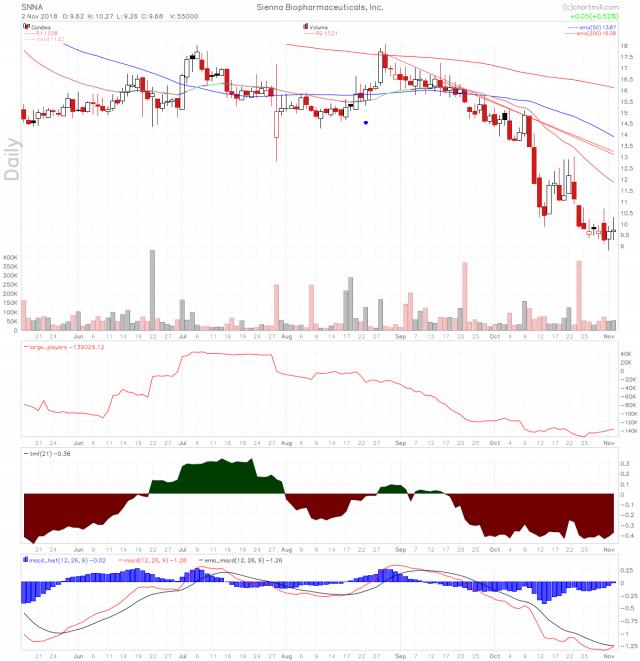 SNNA stock chart
