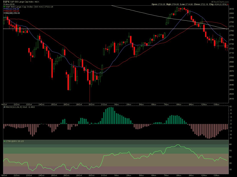 Market Trend Alert: Stay In Cash
