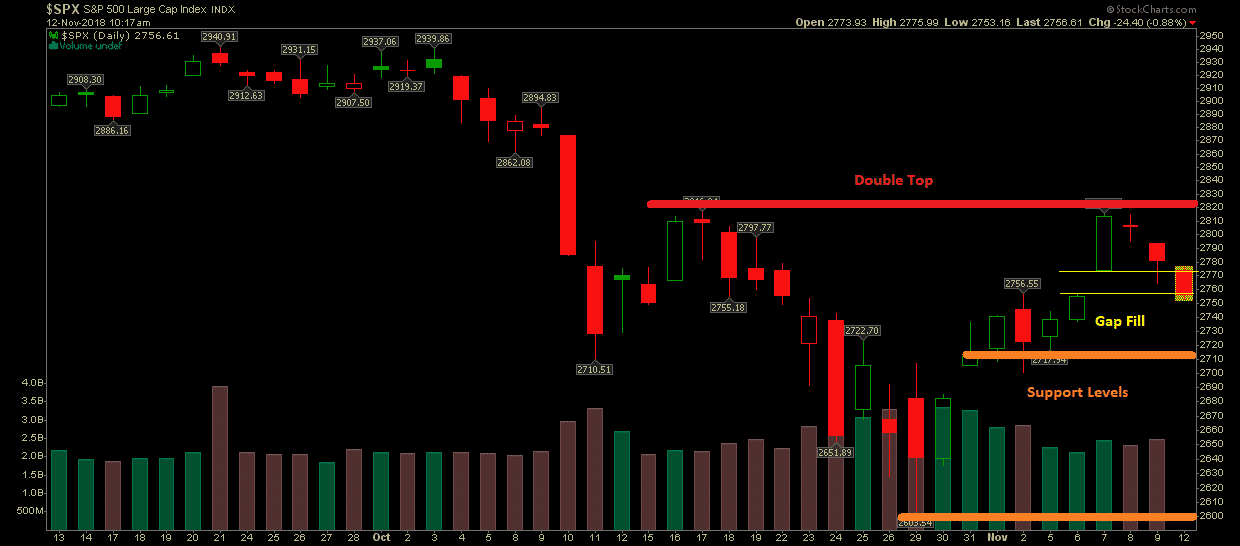 SP500 with support and resistance levels