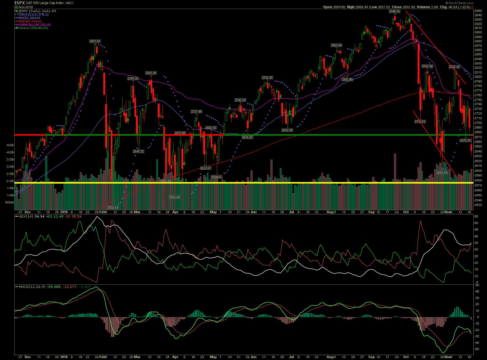 SPX Dilemma MACD Sell In Best 6 Months of the Year