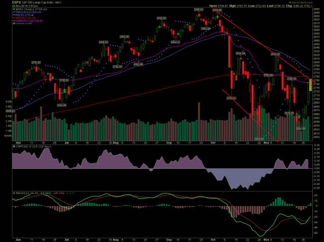 SPX rolling over with a doji candlestick