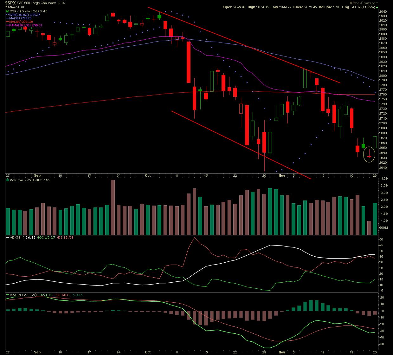 Stock Market Bounce On Cyber Monday