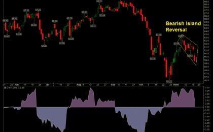 XTN stock chart