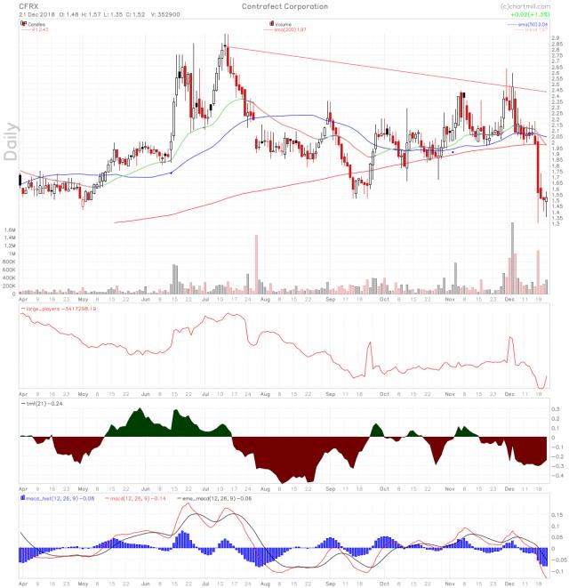 CFRX stock chart