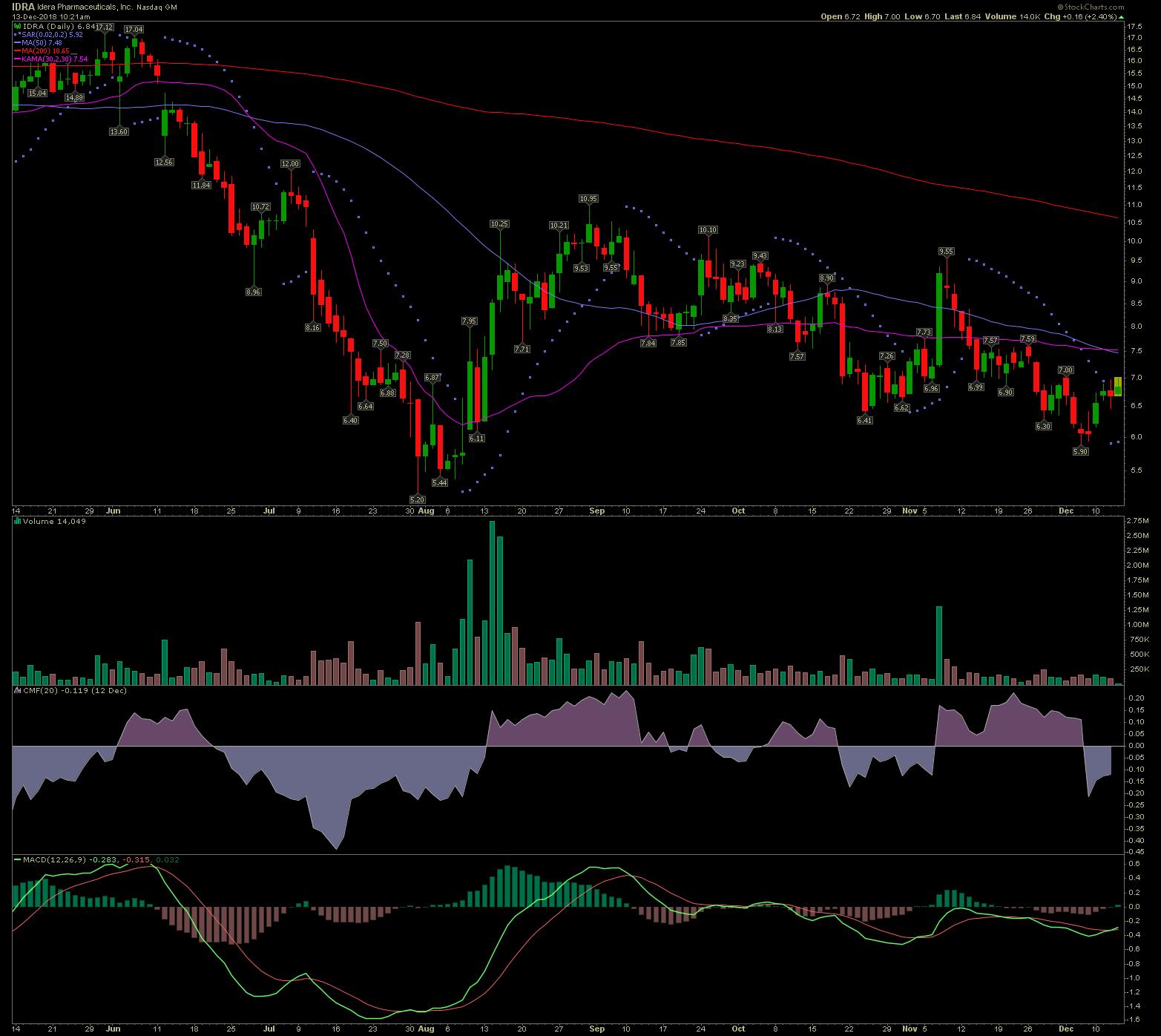 IDRA stock