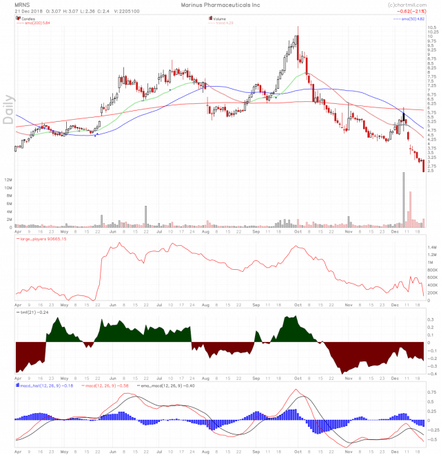 MRNS stock