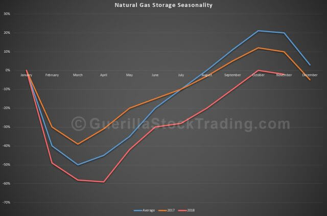 Natural Gas Storage Seasonality Trend