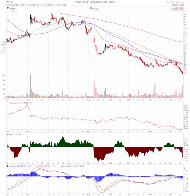 PTLA stock chart