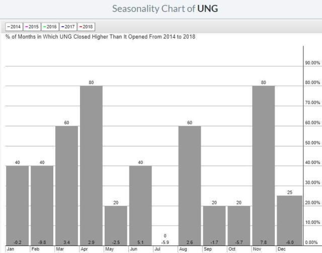 Seasonality pattern of UNG