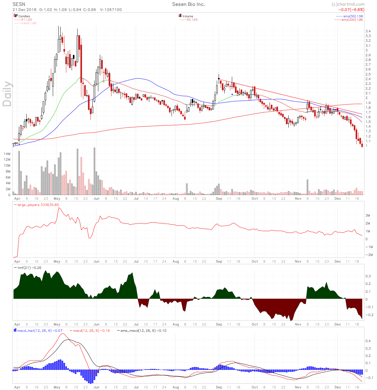 SESN stock chart