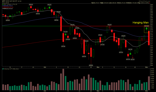 SPY daily chart forms Hanging Man.