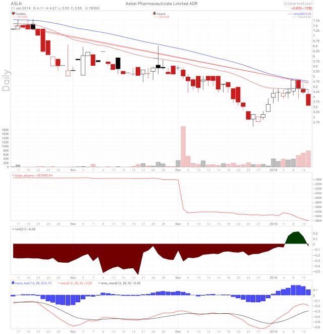 ASLN stock chart