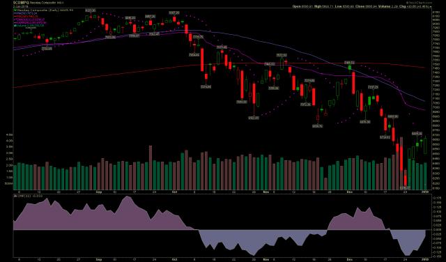 Nasdaq stock chart forms a Bullish Engulfing candlestick pattern on January 2, 2019