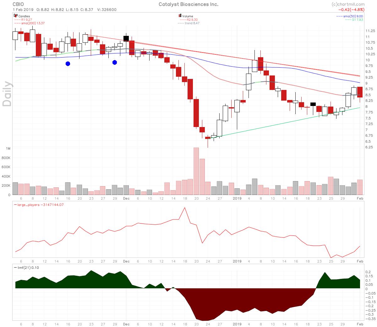 CBIO stock chart