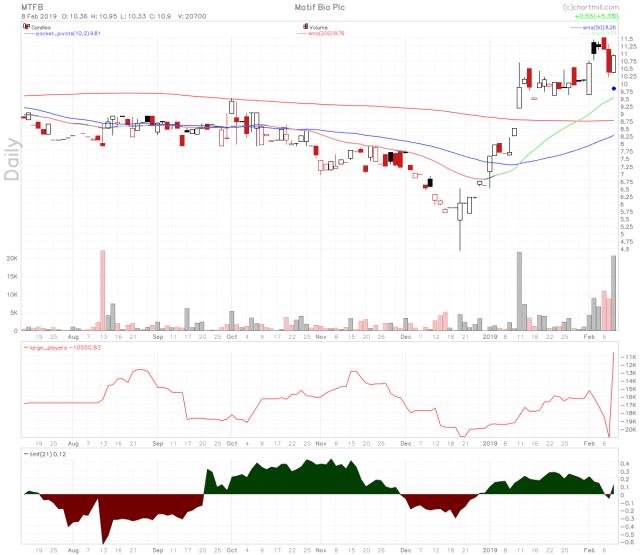 MTFB stock chart