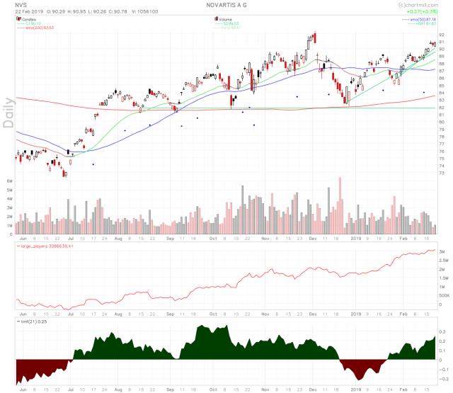 NVS stock chart