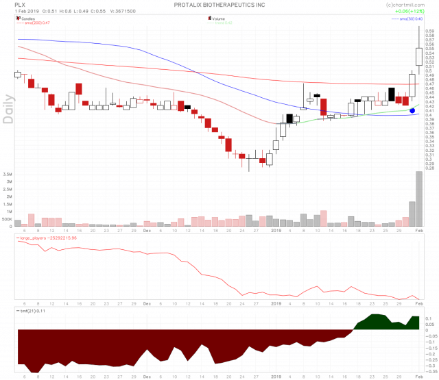 PLX stock chart