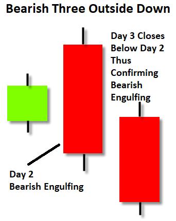 Bearish Three Outside Down candlestick pattern