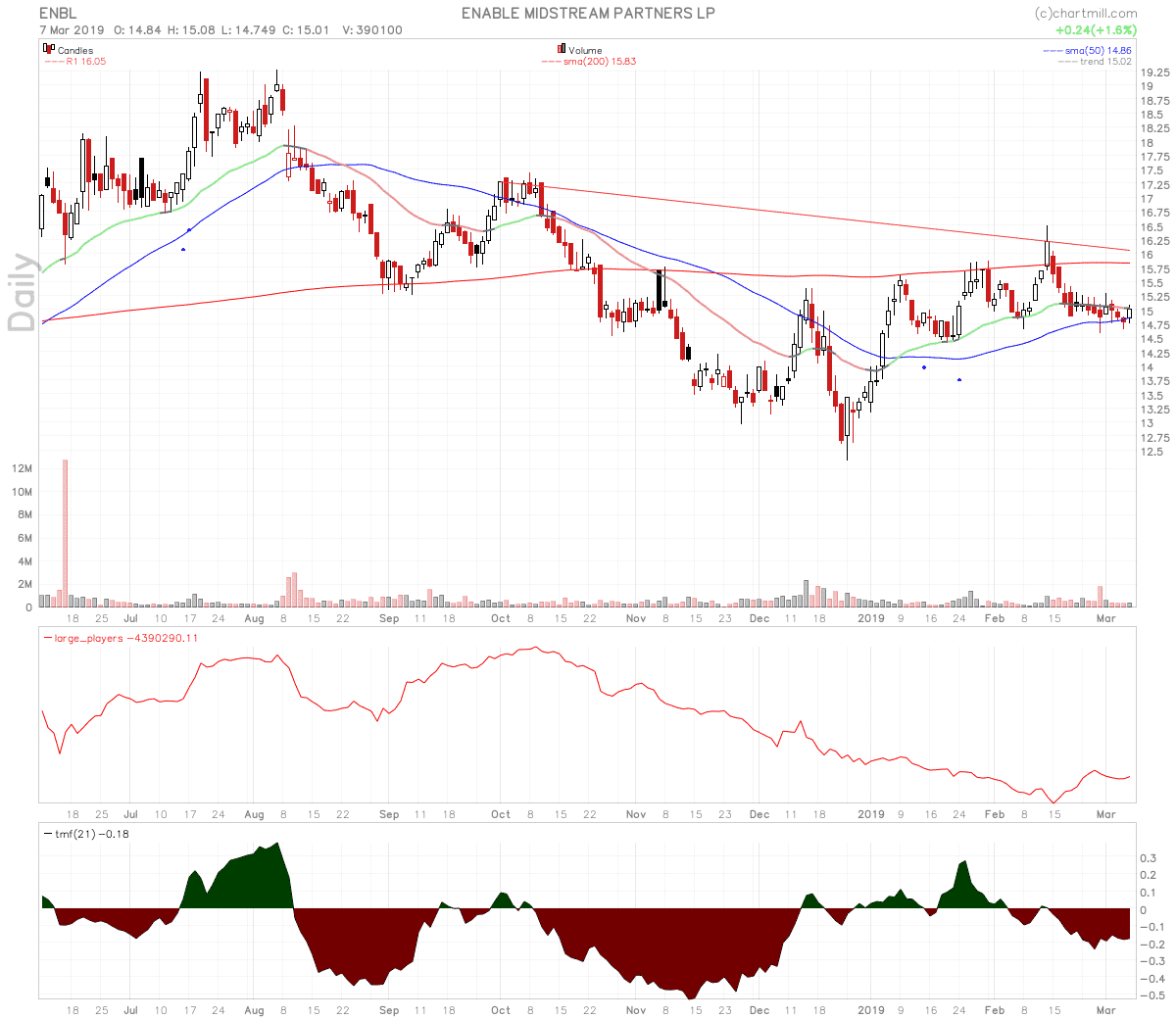 Sell $ENBL For a -2 Percent Loss