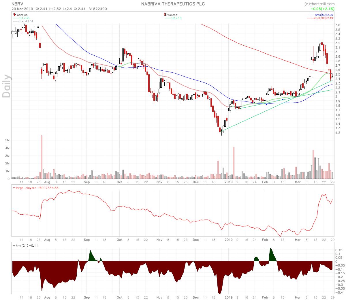 Biotech Stocks To Watch: $AMAG $HRTX $NBRV
