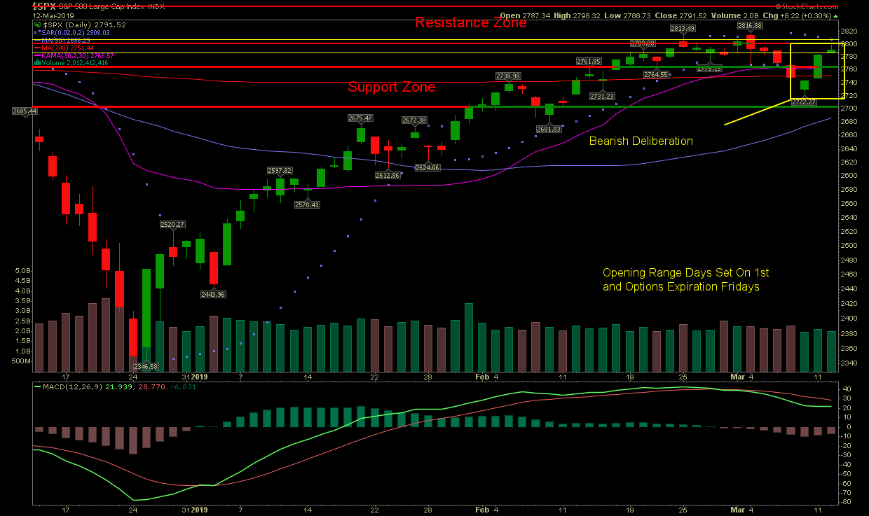 Candlestick Alert On Major Indices