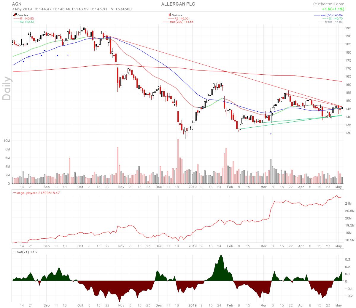 Biotech Stocks To Watch Next Week