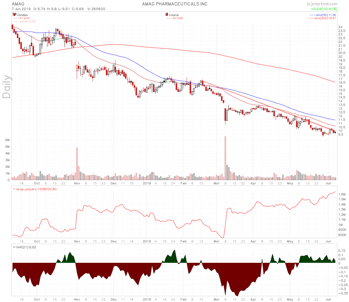 Top 7 Biotech Stocks To Watch $ACER $AMAG $ARQL $DOVA $EPZM $GBT $SVRA