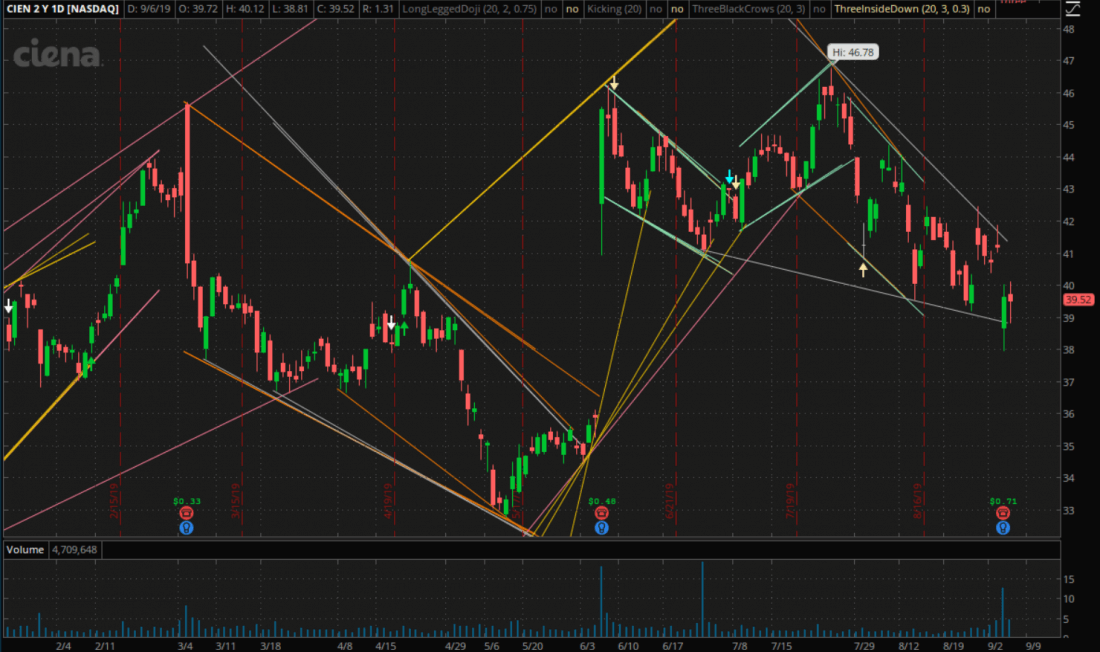 Ciena stock price is in a Falling Wedge pattern on September 6, 2019.