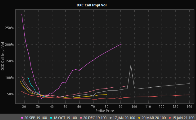 DXC Stock Dark Pool Trades Detected
