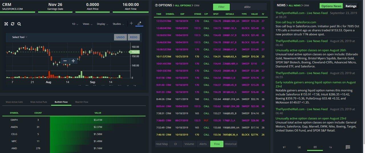 Options Trading Alerts